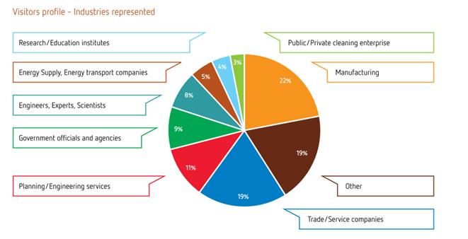 Visitors profile - Industries represented